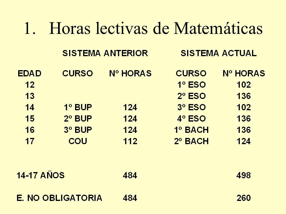 Horas lectivas de Matemáticas