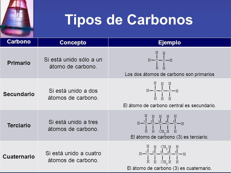 Tipos de Carbonos Carbono Concepto Ejemplo Primario