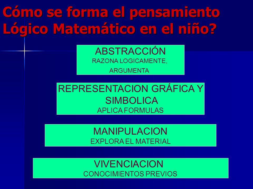 Cómo se forma el pensamiento Lógico Matemático en el niño