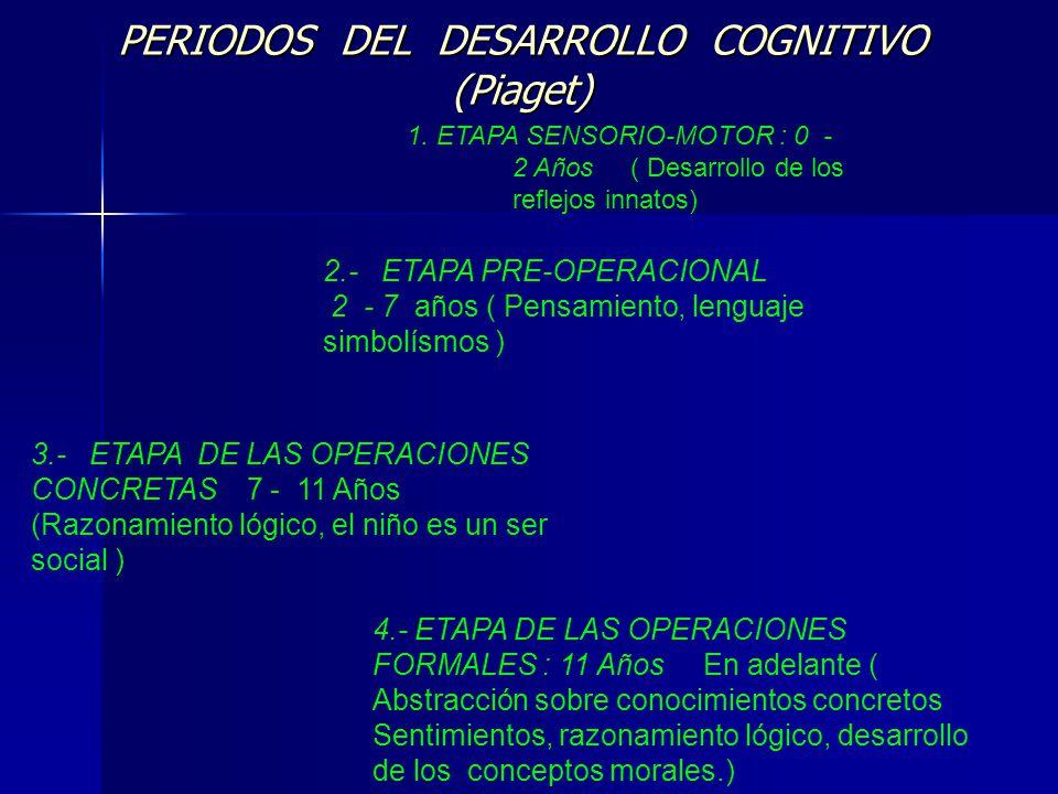 PERIODOS DEL DESARROLLO COGNITIVO (Piaget)
