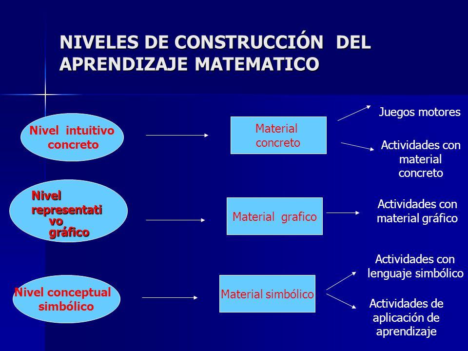 NIVELES DE CONSTRUCCIÓN DEL APRENDIZAJE MATEMATICO