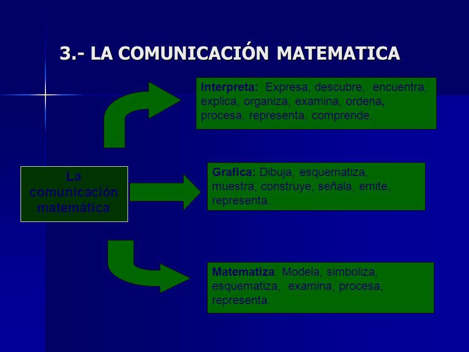 3.- LA COMUNICACIÓN MATEMATICA