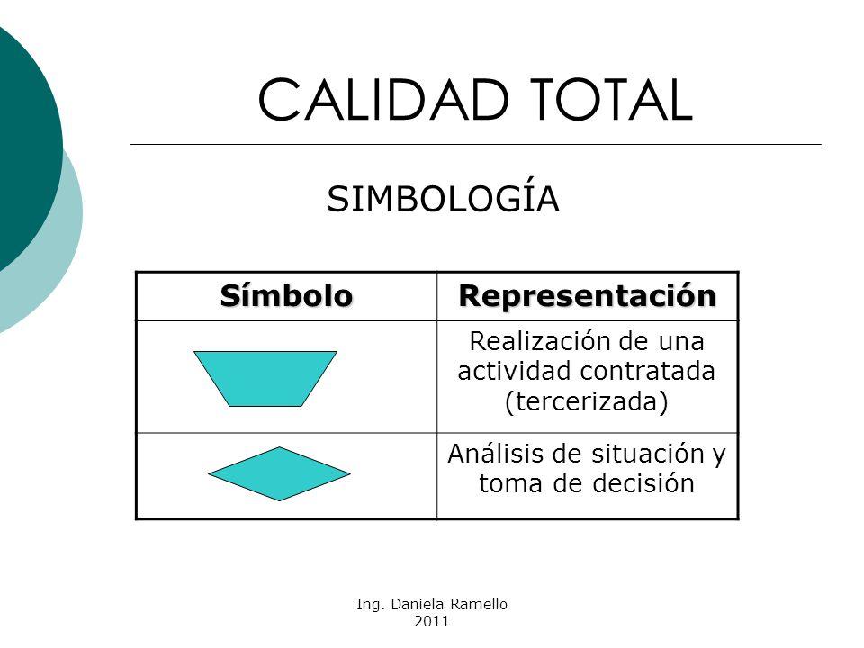 CALIDAD TOTAL SIMBOLOGÍA Símbolo Representación