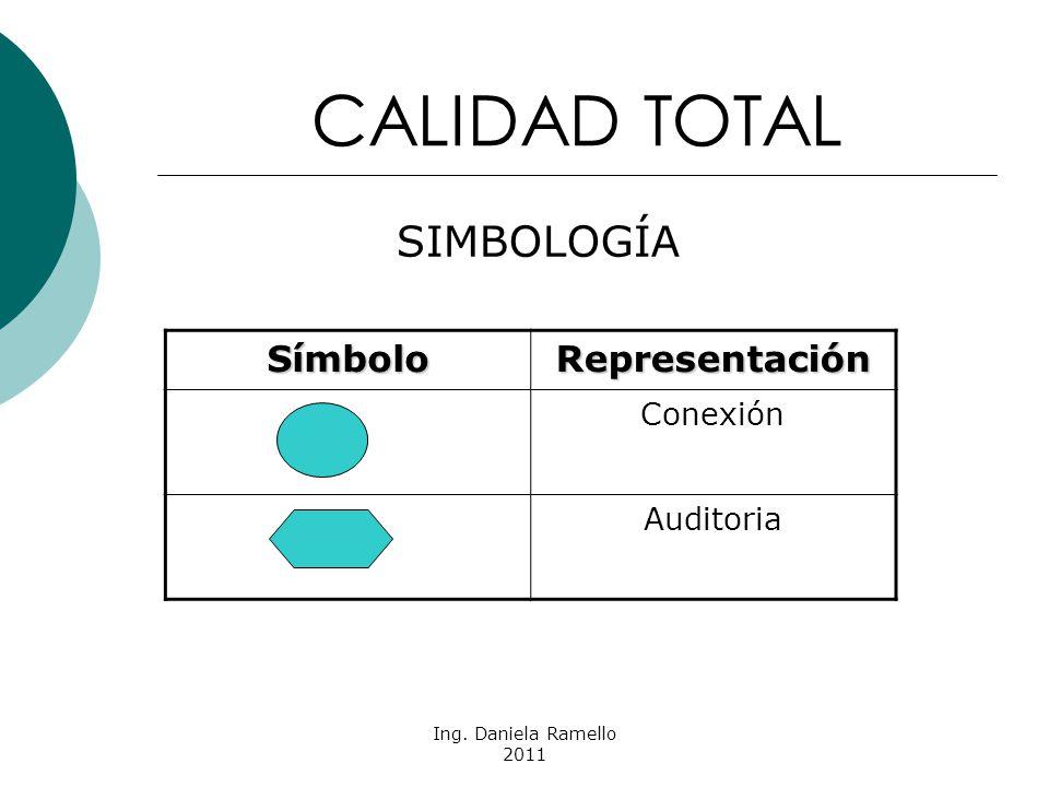 CALIDAD TOTAL SIMBOLOGÍA Símbolo Representación Conexión Auditoria