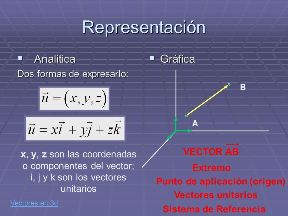 Representación Analítica Gráfica Dos formas de expresarlo: VECTOR AB