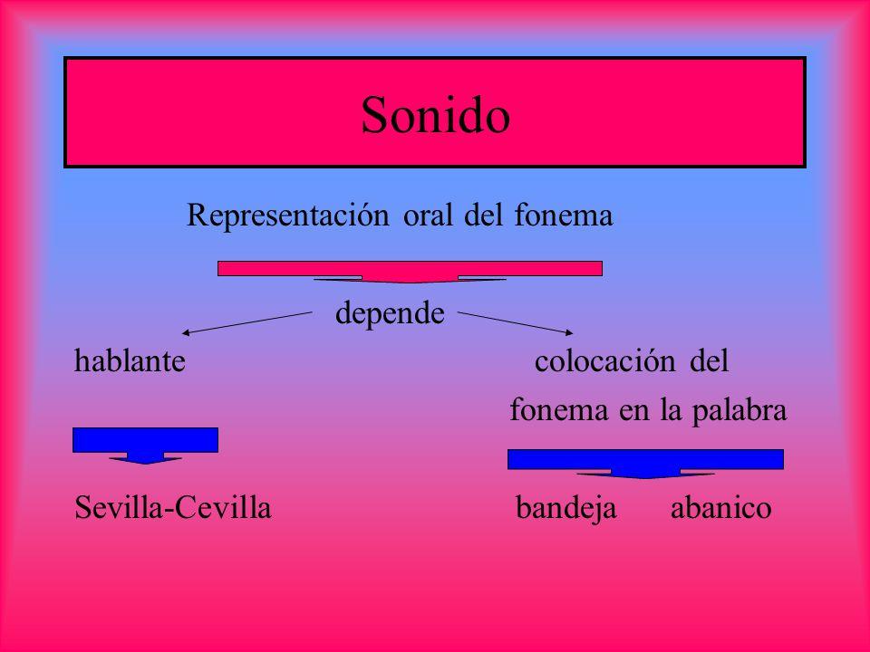 Sonido Representación oral del fonema depende hablante colocación del