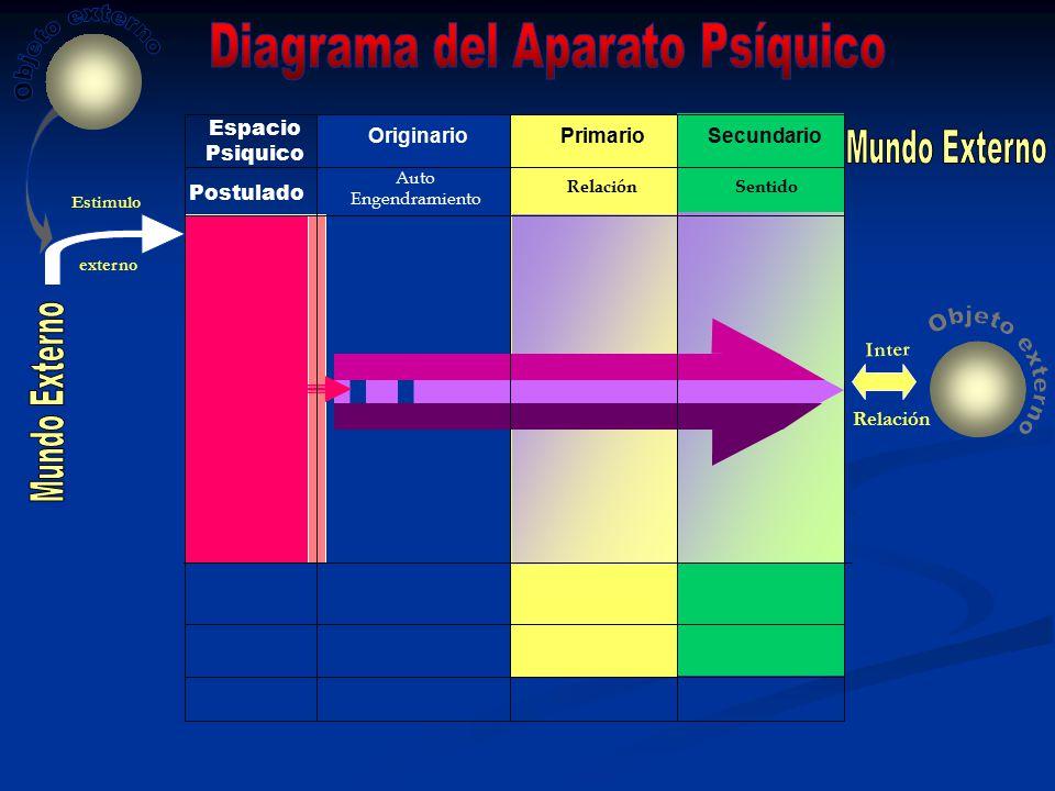 Diagrama del Aparato Psíquico