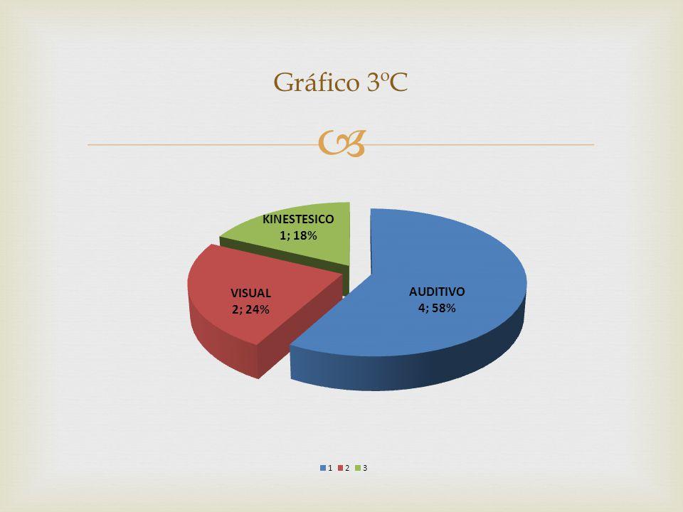 Gráfico 3ºC
