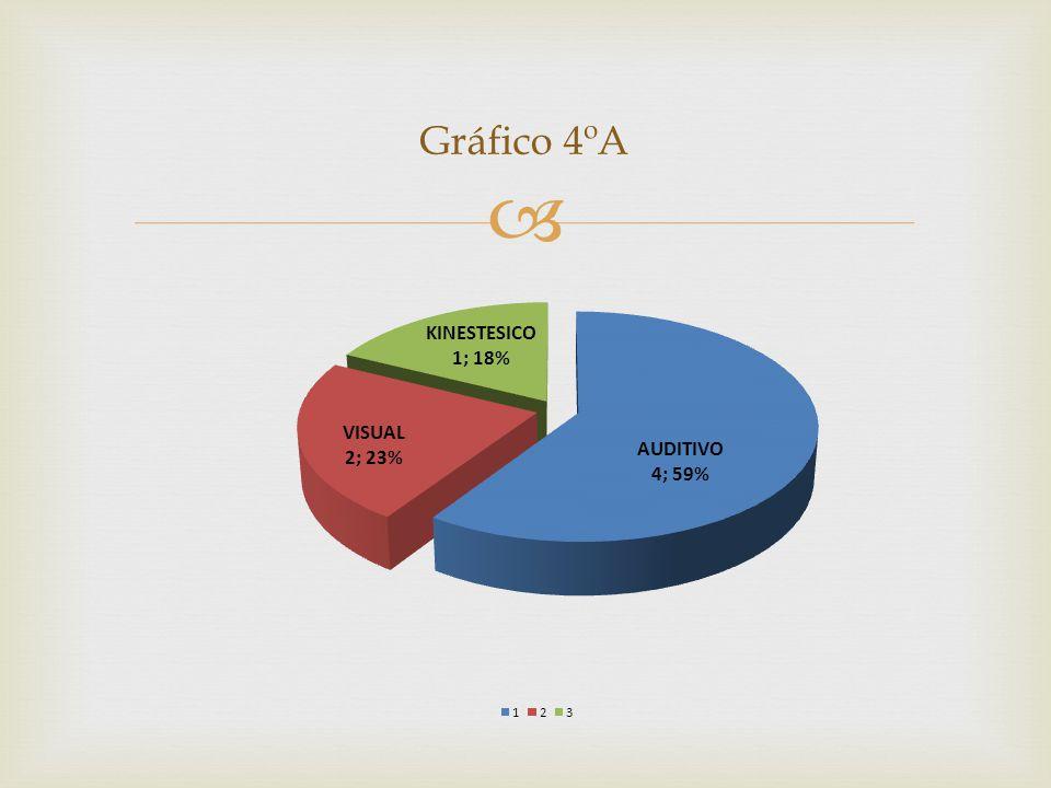 Gráfico 4ºA