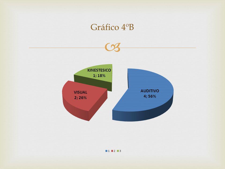 Gráfico 4ºB