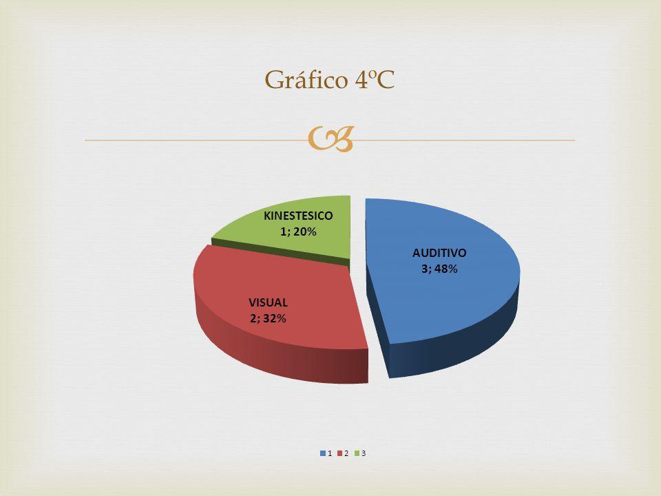 Gráfico 4ºC