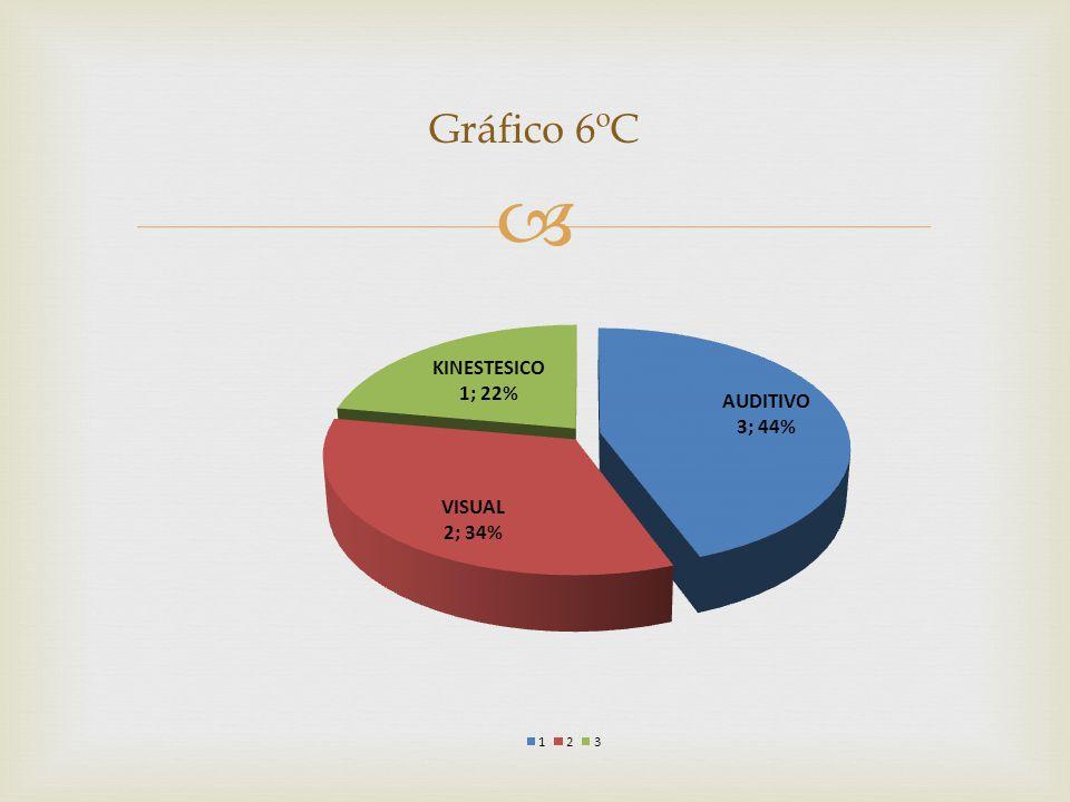 Gráfico 6ºC