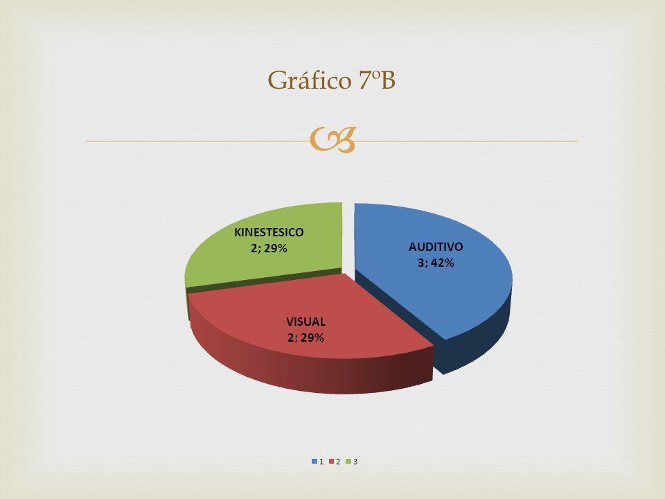Gráfico 7ºB