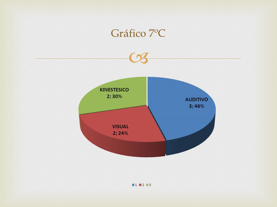 Gráfico 7ºC