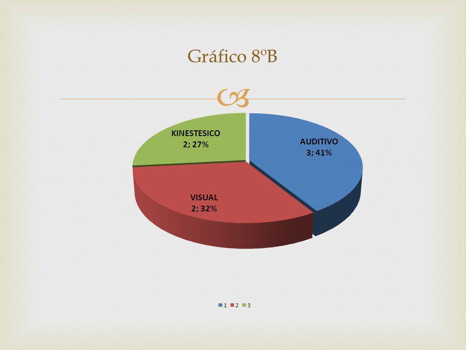 Gráfico 8ºB