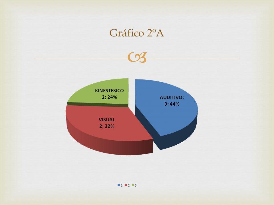 Gráfico 2ºA
