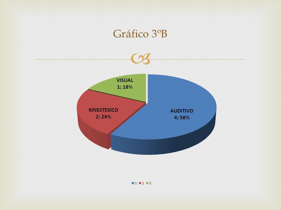 Gráfico 3ºB