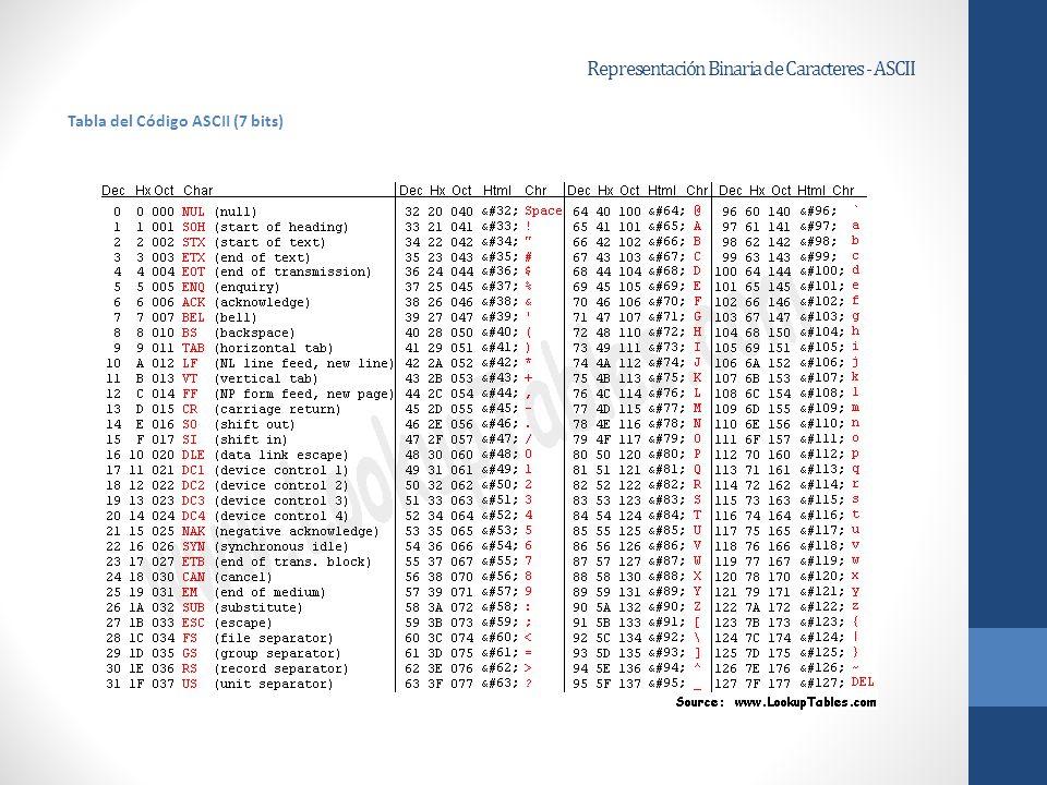 Representación Binaria de Caracteres - ASCII
