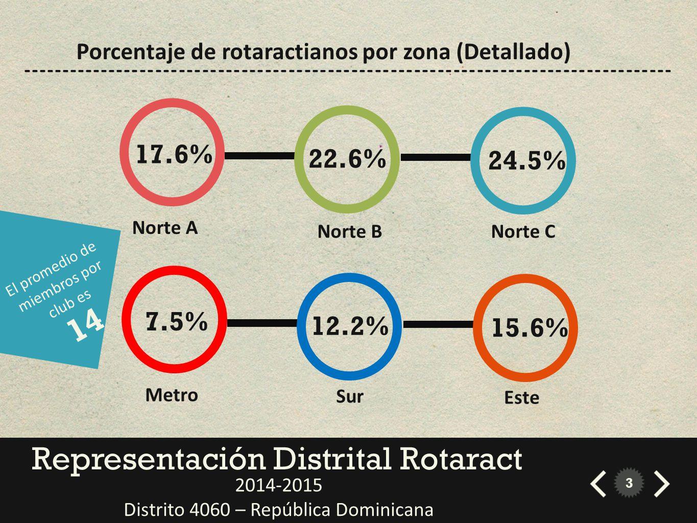 Representación Distrital Rotaract