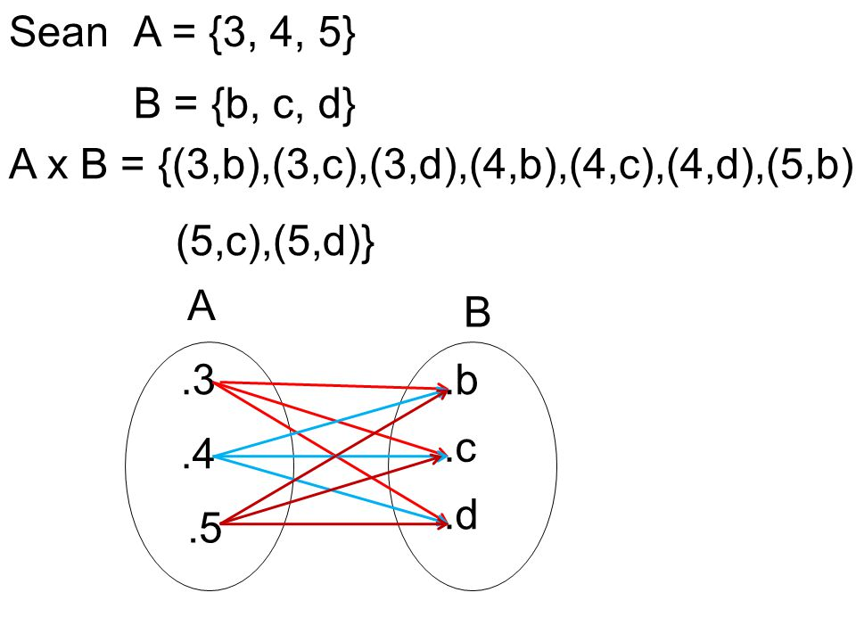 Sean A = {3, 4, 5} B = {b, c, d} A x B = {(3,b),(3,c),(3,d),(4,b),(4,c),(4,d),(5,b), (5,c),(5,d)}