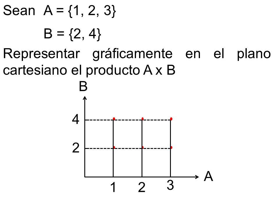 Sean A = {1, 2, 3} B = {2, 4} Representar gráficamente en el plano cartesiano el producto A x B. B.