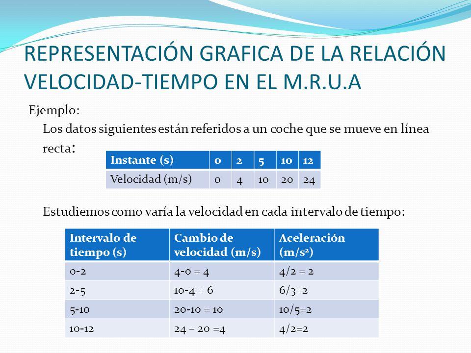 REPRESENTACIÓN GRAFICA DE LA RELACIÓN VELOCIDAD-TIEMPO EN EL M.R.U.A