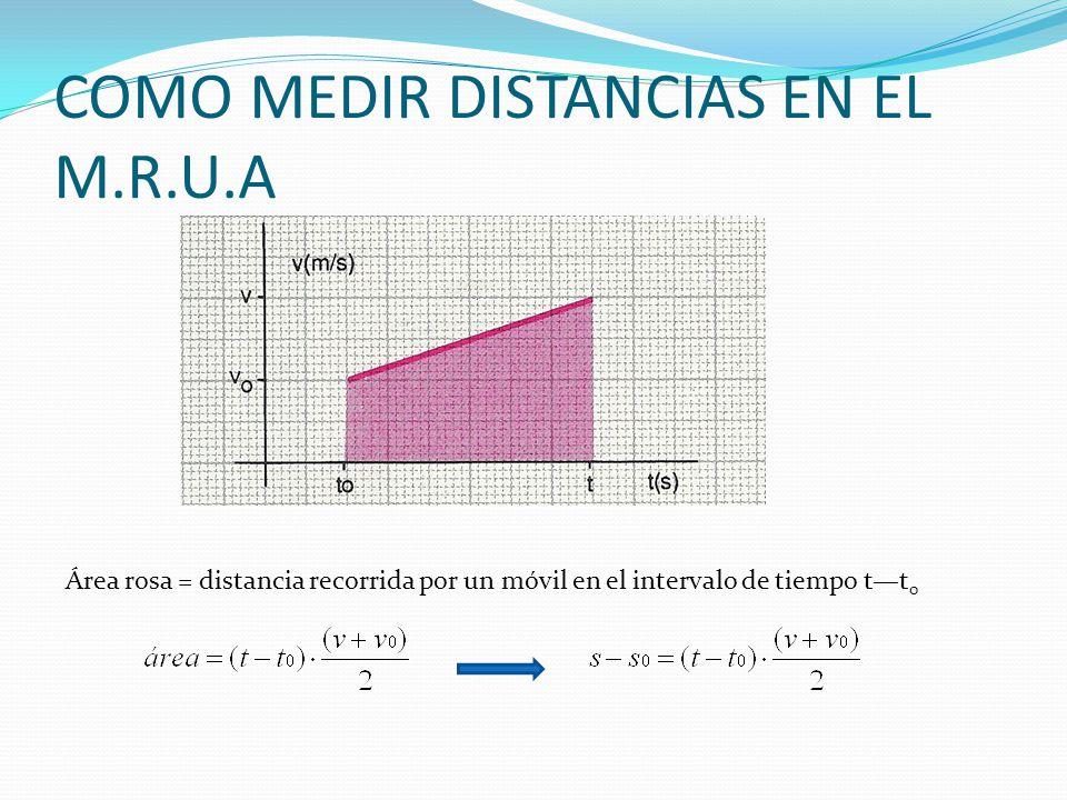 COMO MEDIR DISTANCIAS EN EL M.R.U.A