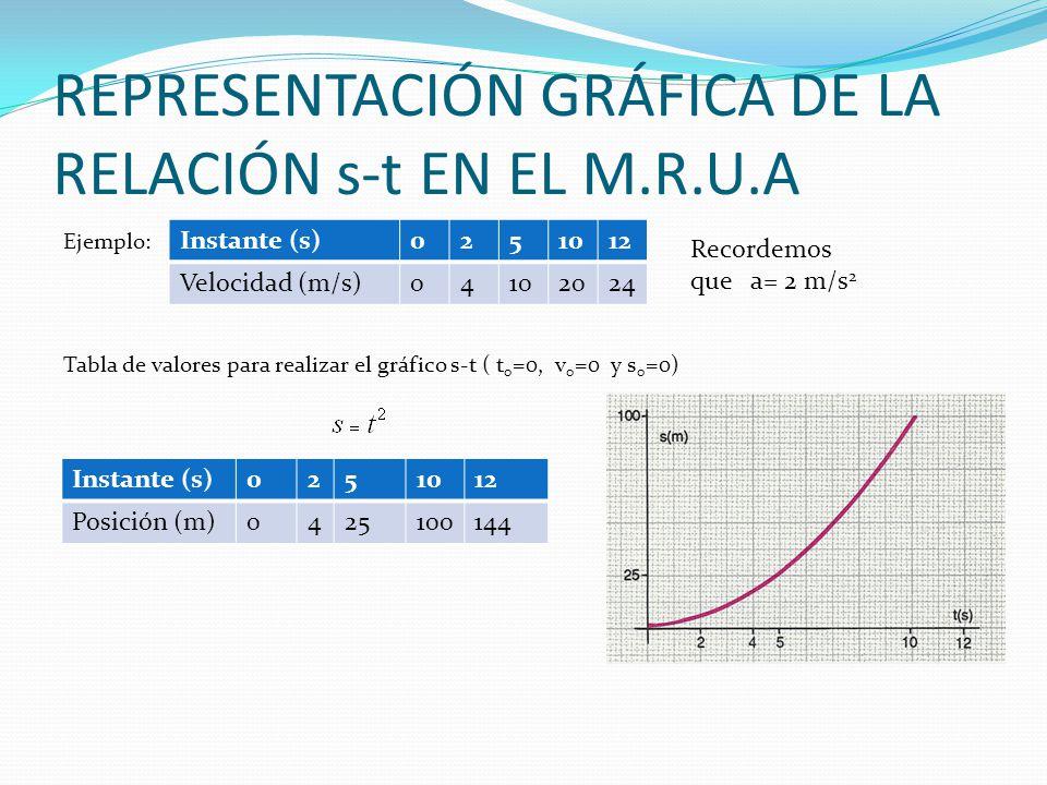 REPRESENTACIÓN GRÁFICA DE LA RELACIÓN s-t EN EL M.R.U.A