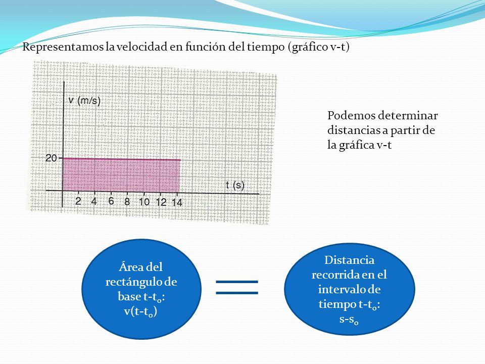 Representamos la velocidad en función del tiempo (gráfico v-t)