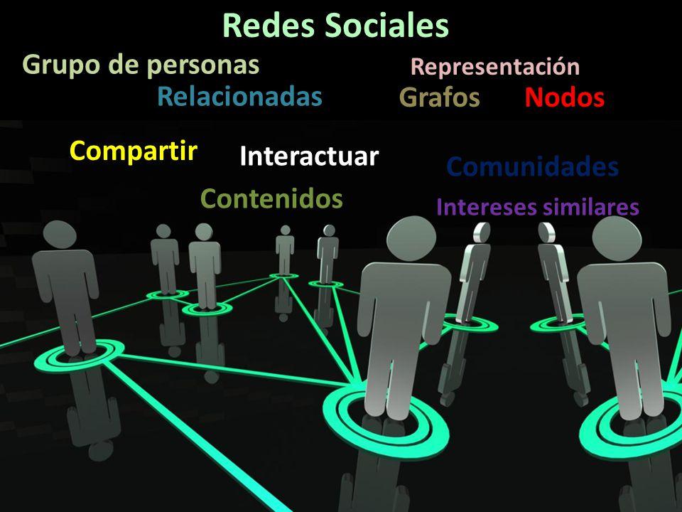 Redes Sociales Grupo de personas Relacionadas Grafos Nodos Compartir