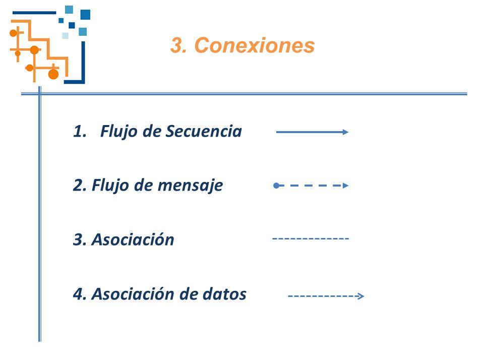 3. Conexiones Flujo de Secuencia 2. Flujo de mensaje 3. Asociación