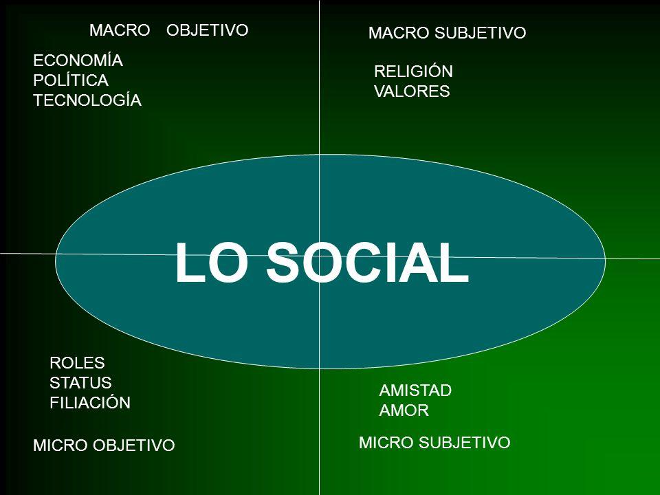 LO SOCIAL MACRO OBJETIVO MACRO SUBJETIVO ECONOMÍA POLÍTICA TECNOLOGÍA