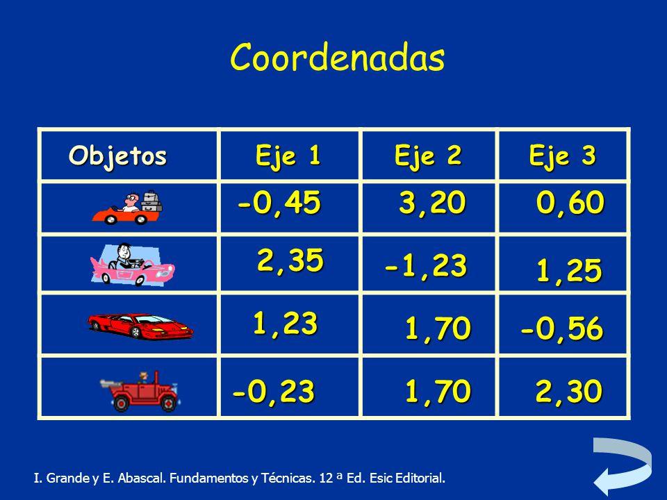 Coordenadas Objetos. Eje 1. Eje 2. Eje 3. -0,45. 3,20. 0,60. 2,35. -1,23. 1,25. 1,23. 1,70.