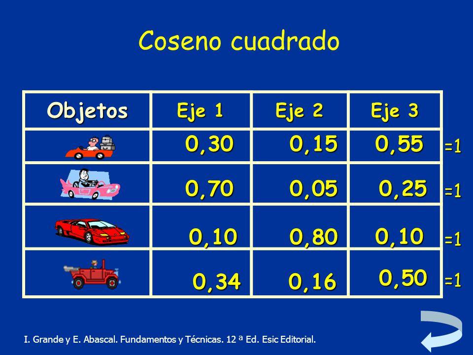 Coseno cuadrado Objetos 0,30 0,15 0,55 0,70 0,05 0,25 0,10 0,10 0,80