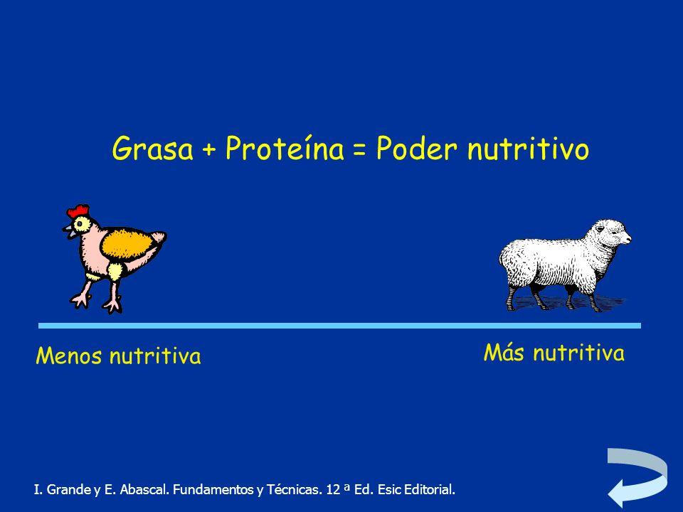 Grasa + Proteína = Poder nutritivo
