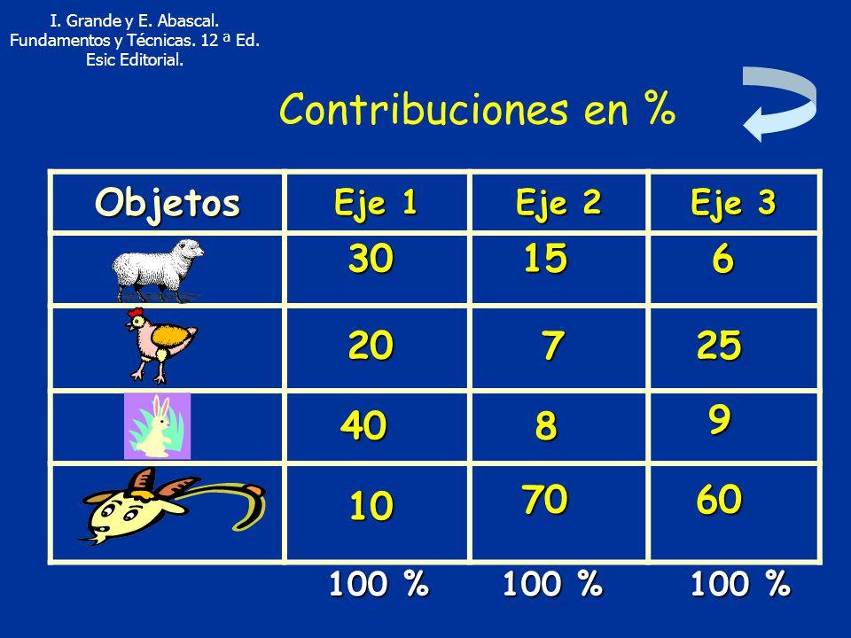 Contribuciones en % Objetos 30 15 6 20 7 25 9 40 8 70 60 10 Eje 1
