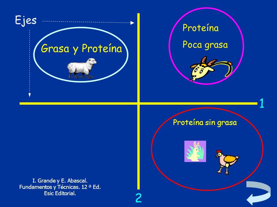 1 2 Ejes Grasa y Proteína Proteína Poca grasa Proteína sin grasa