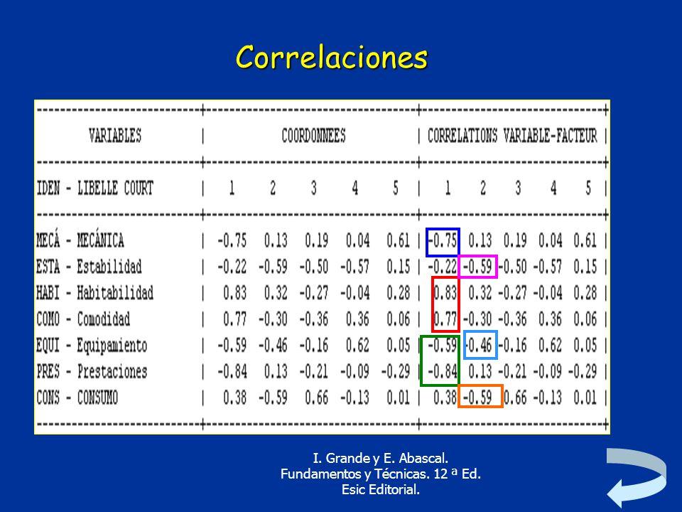 Correlaciones I. Grande y E. Abascal. Fundamentos y Técnicas. 12 ª Ed. Esic Editorial.