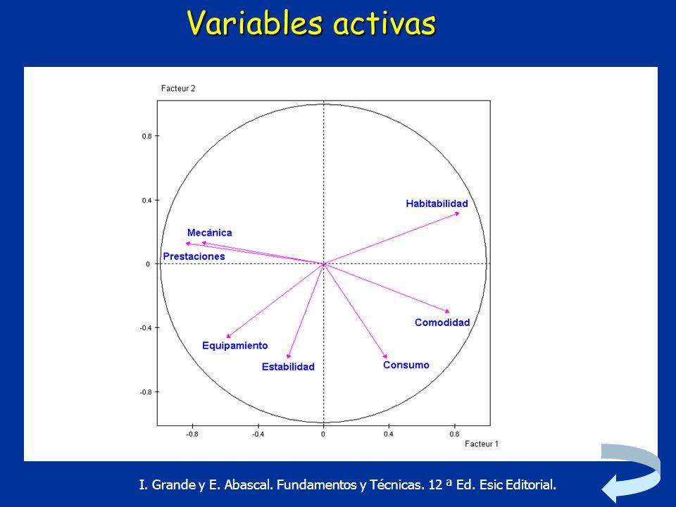 Variables activas I. Grande y E. Abascal. Fundamentos y Técnicas. 12 ª Ed. Esic Editorial.