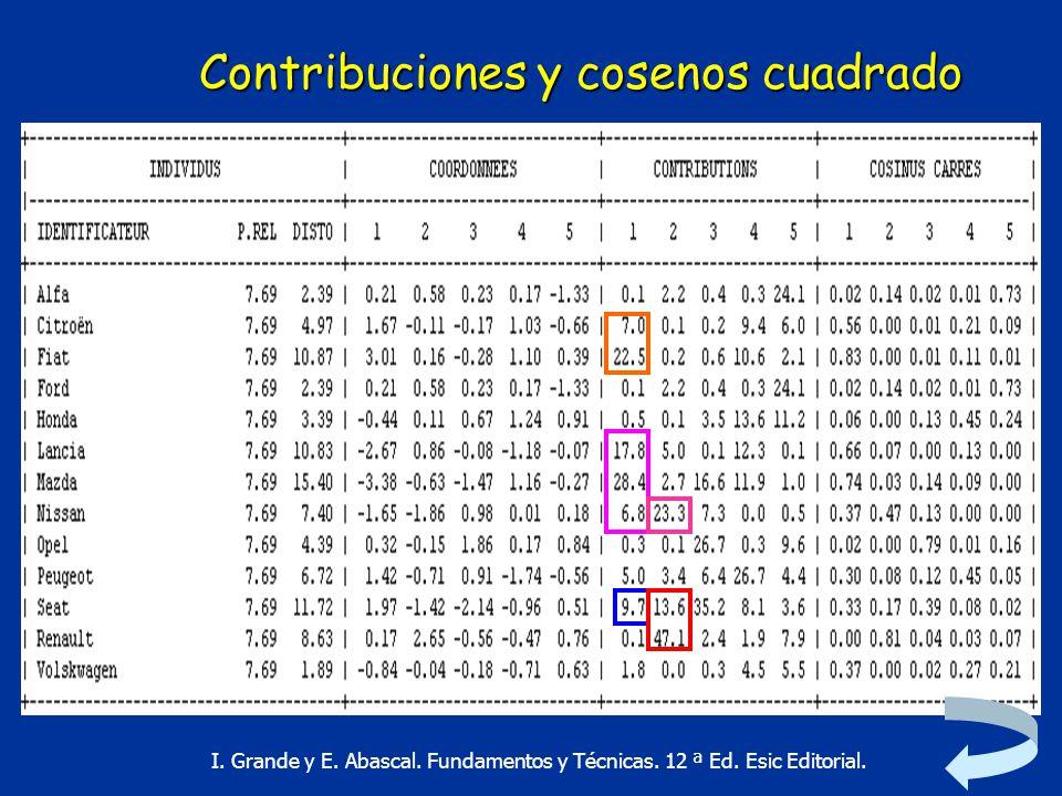 Contribuciones y cosenos cuadrado