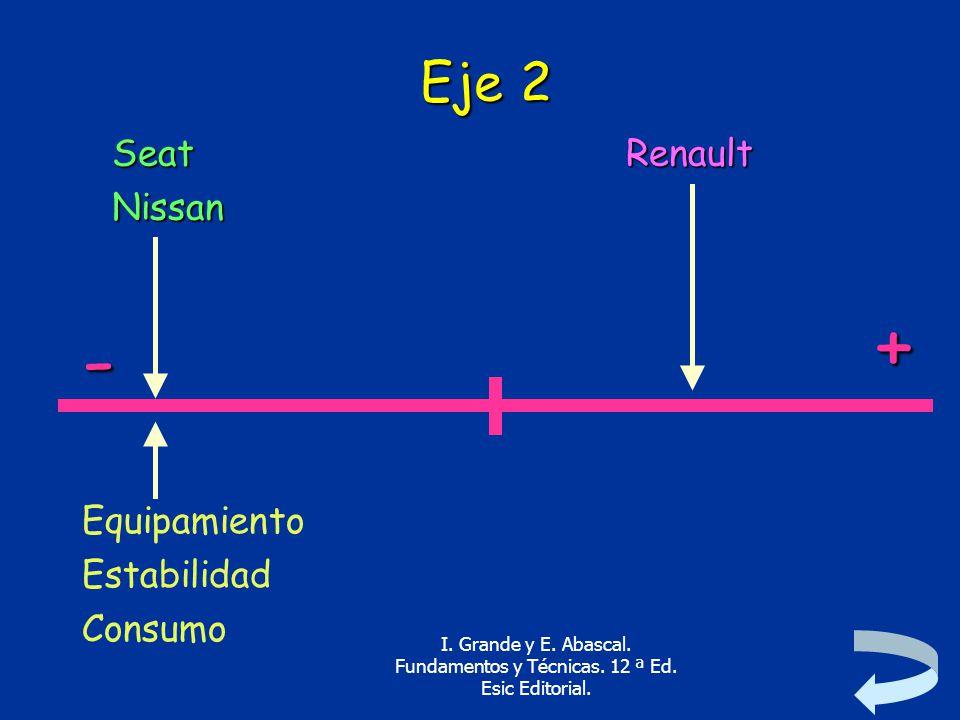 + - Eje 2 Seat Nissan Renault Equipamiento Estabilidad Consumo