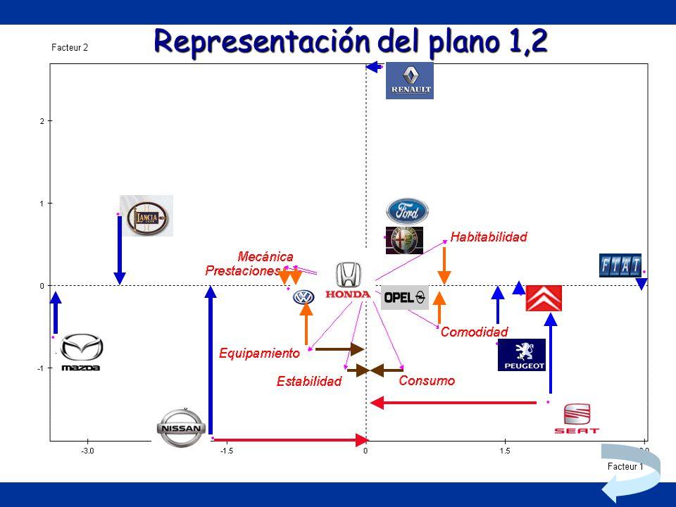 Representación del plano 1,2