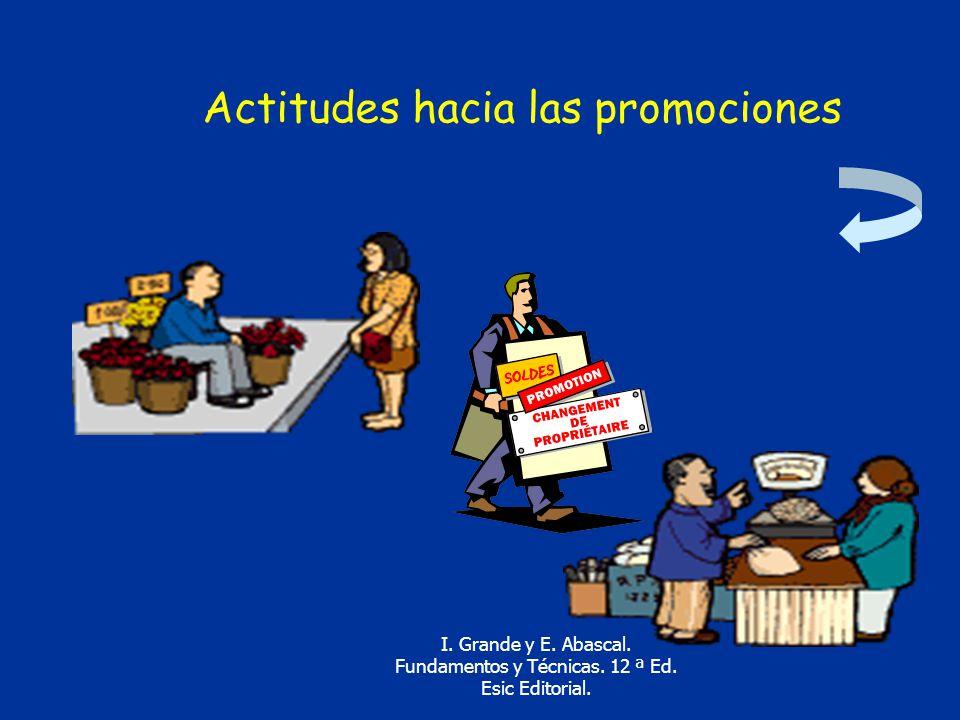 Actitudes hacia las promociones