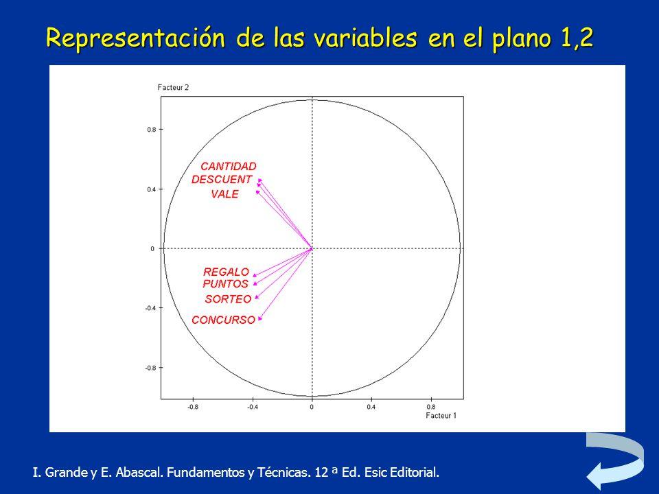Representación de las variables en el plano 1,2