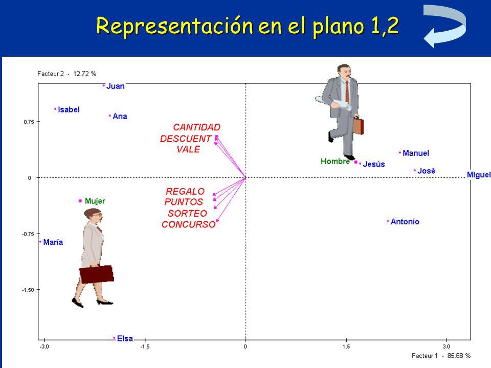 Representación en el plano 1,2
