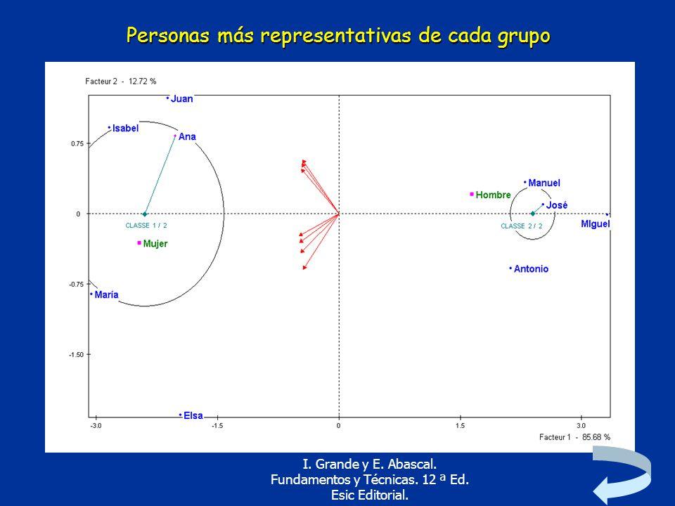 Personas más representativas de cada grupo
