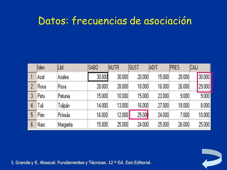 Datos: frecuencias de asociación