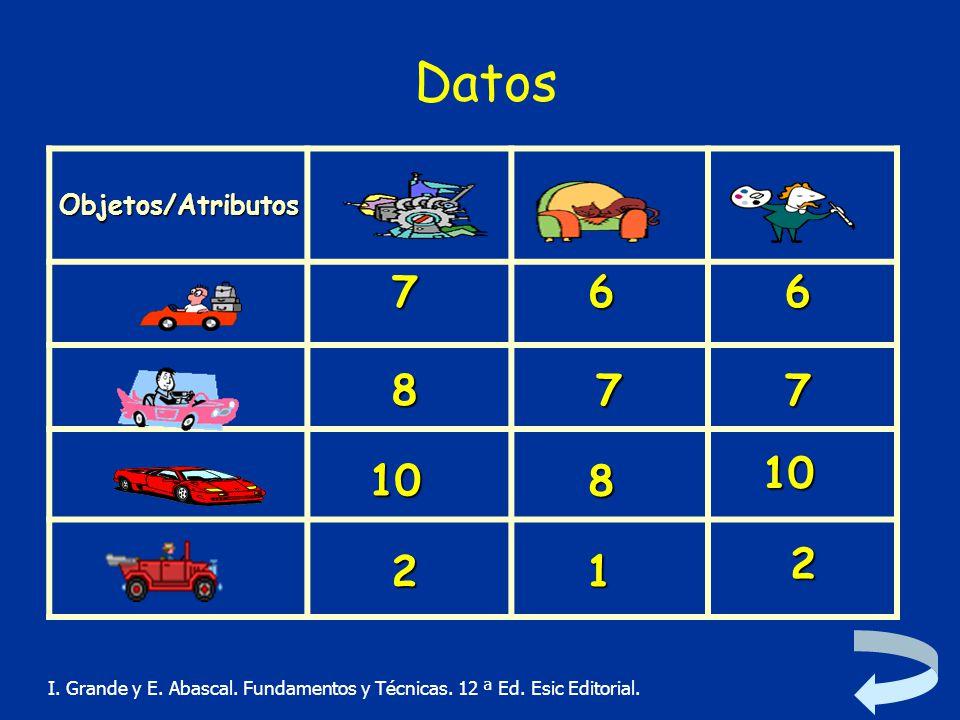 Datos 7 6 6 8 7 7 10 10 8 2 2 1 Objetos/Atributos