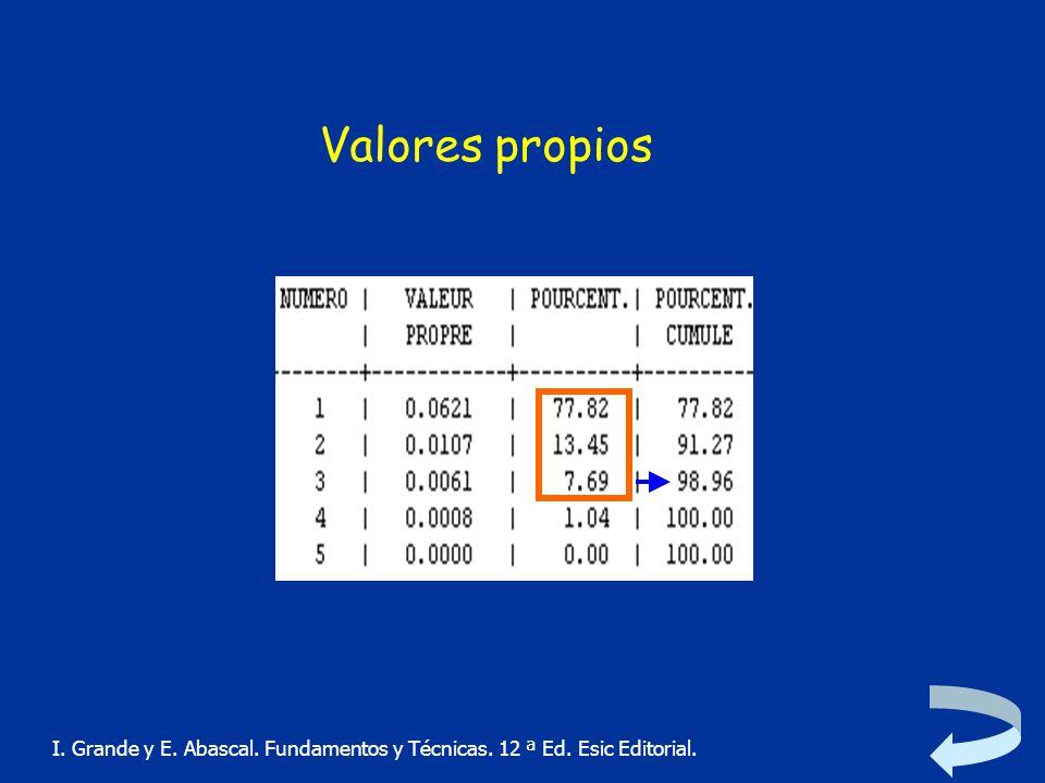 Valores propios I. Grande y E. Abascal. Fundamentos y Técnicas. 12 ª Ed. Esic Editorial.