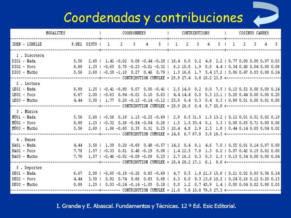 Coordenadas y contribuciones